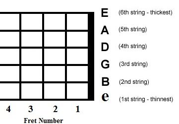 How to Remember Guitar String Name